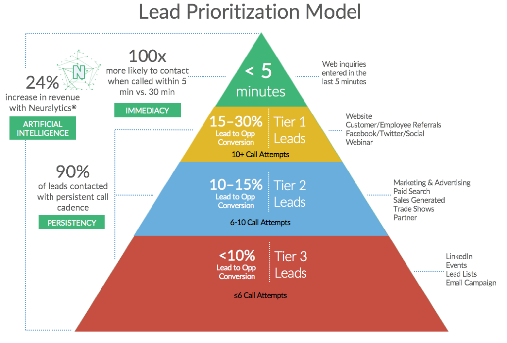 Lead prioritization model
