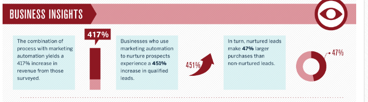 leveraging marketing automation in sales