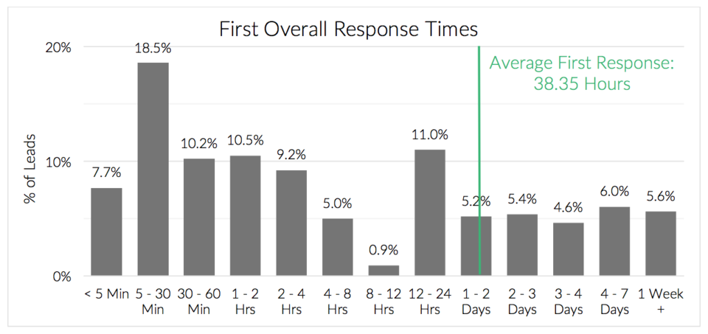 first response times influence sales