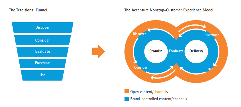Accenture's non-stop-customer experience model