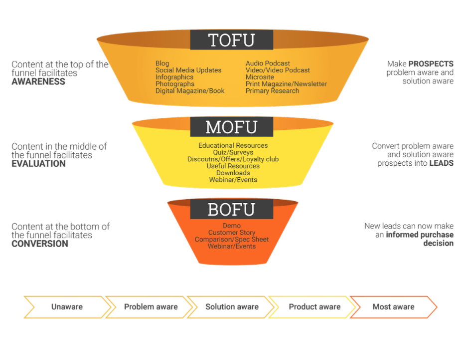 Content marketing funnel (TOFU, MOFU, BOFU)