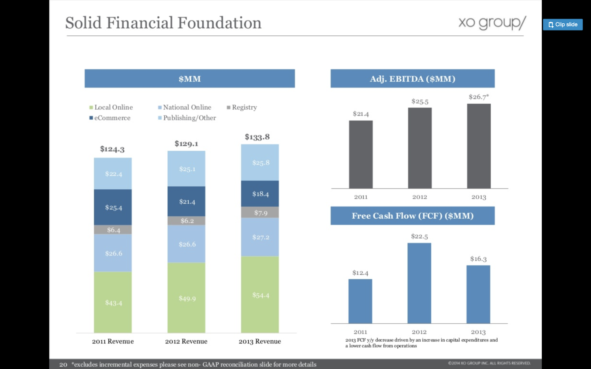 The Knot financials page pitch deck