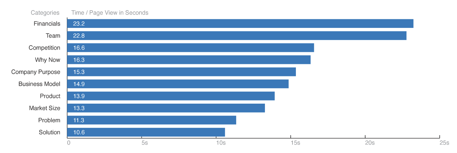 DocSend 2015 fundraising research time spent per page