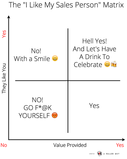 The I Like My Sales Guy Matrix from A Sales Guy