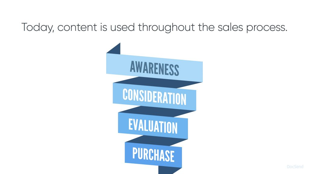 New DocSend sales deck - Slide six - Content and the sales process