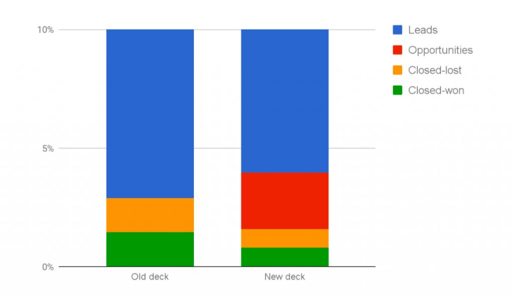 content-roi-sales-metrics