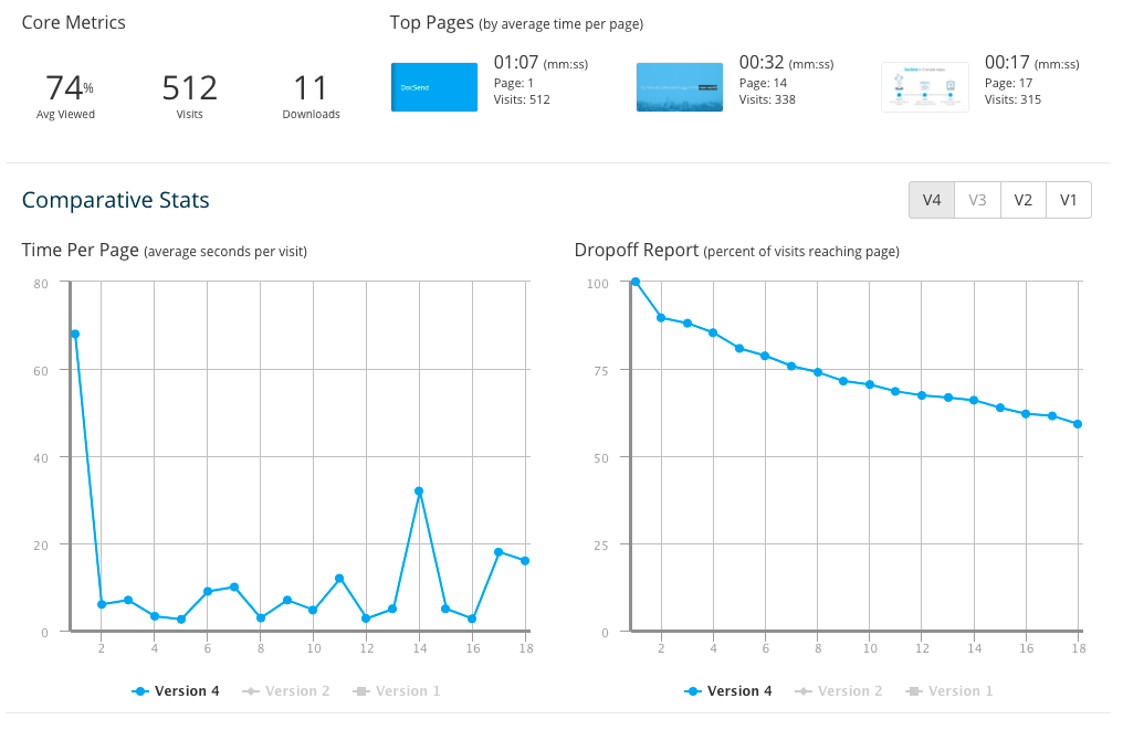 DocSend sales content metrics - product story