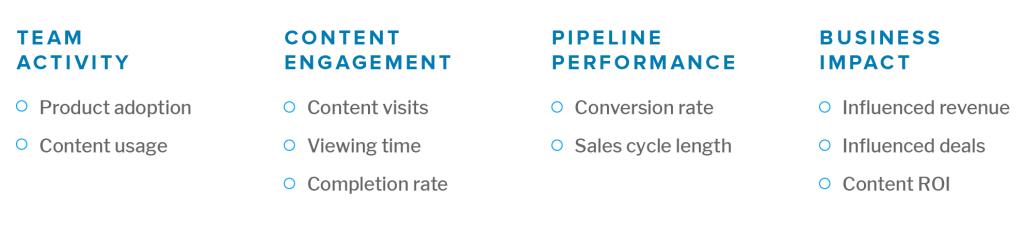sales content metrics sales funnel