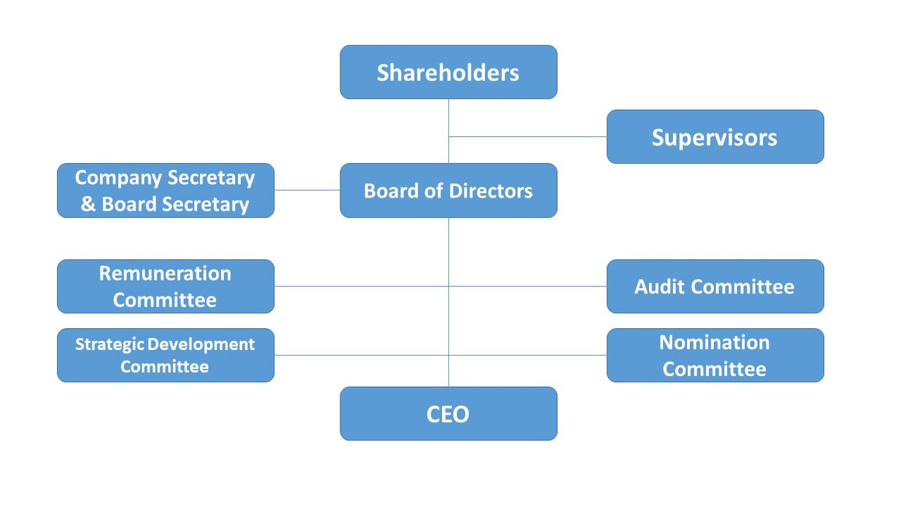 due diligence documents corporate structure
