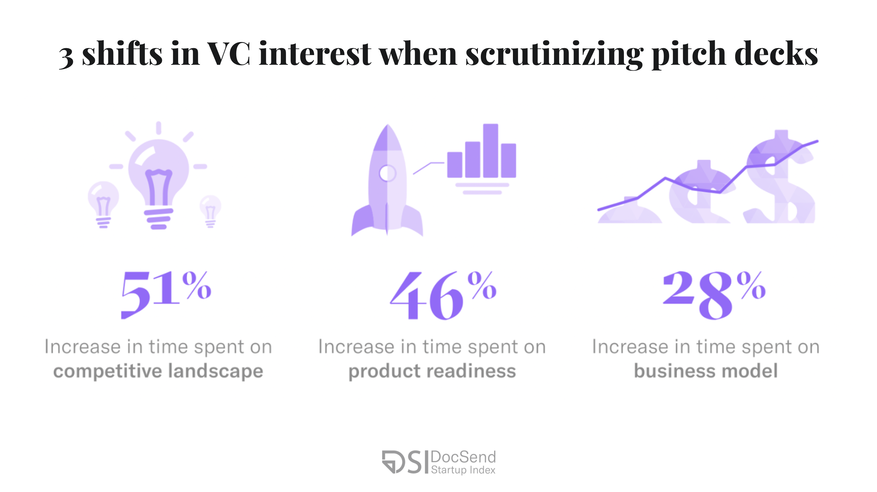 What investors expect from pre-seed round startups.