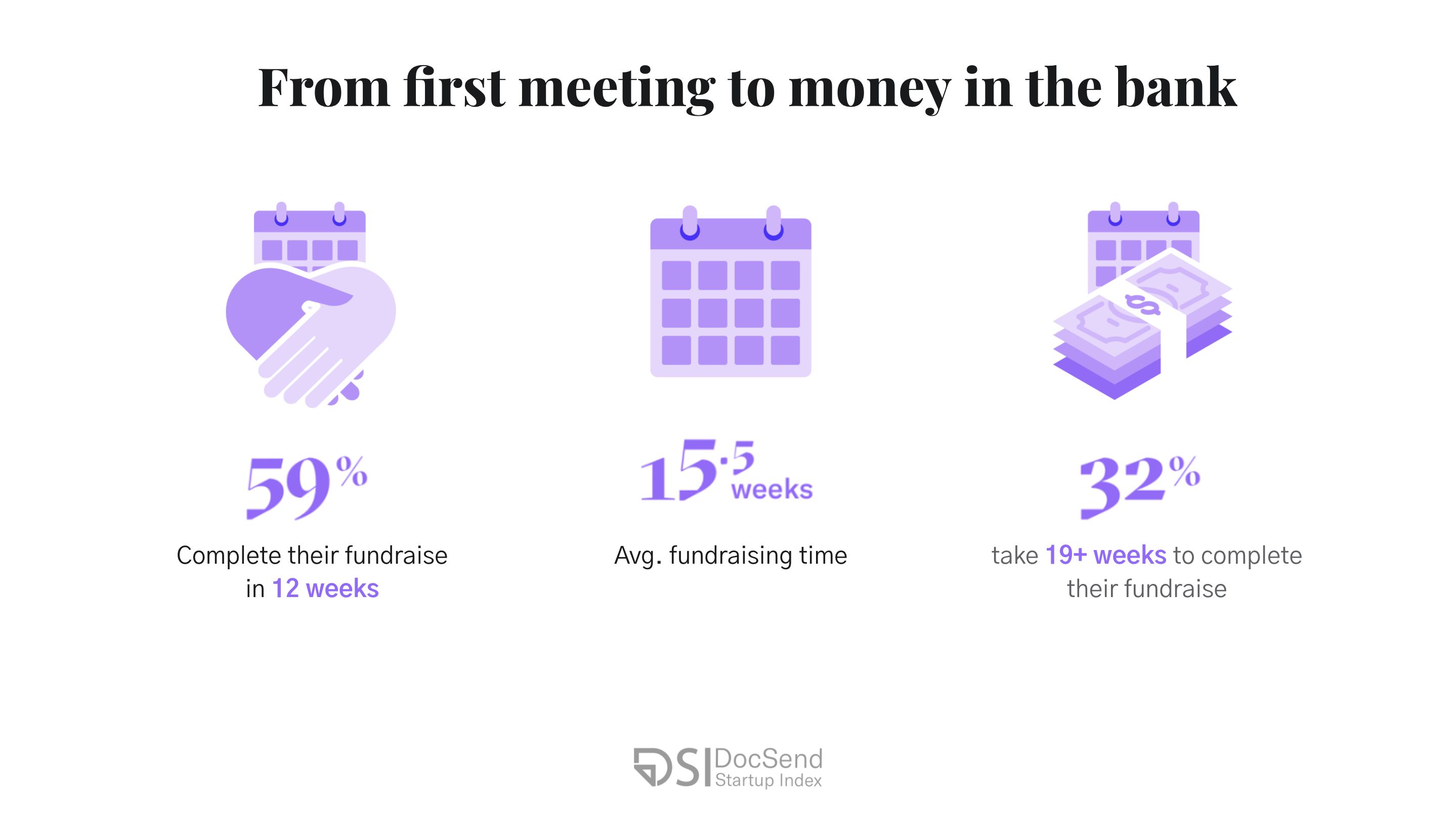 How long pre-seed fundraising takes by DocSend data.