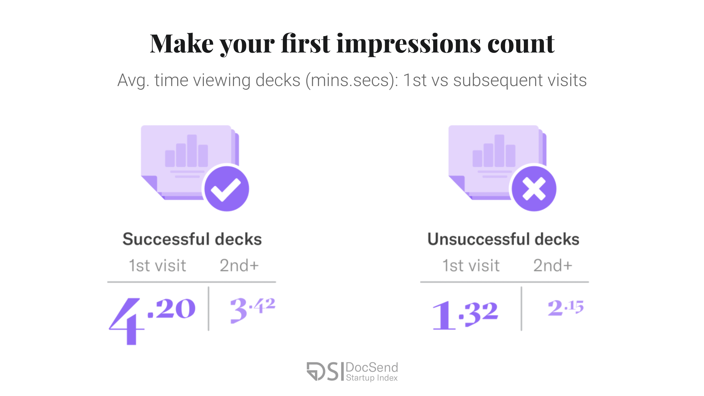 Average pitch deck viewing time by investors.