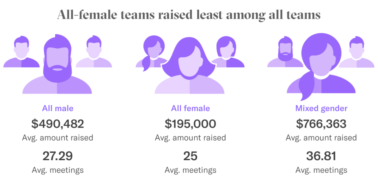pre-seed fundraising gender trends DocSend Startup Index