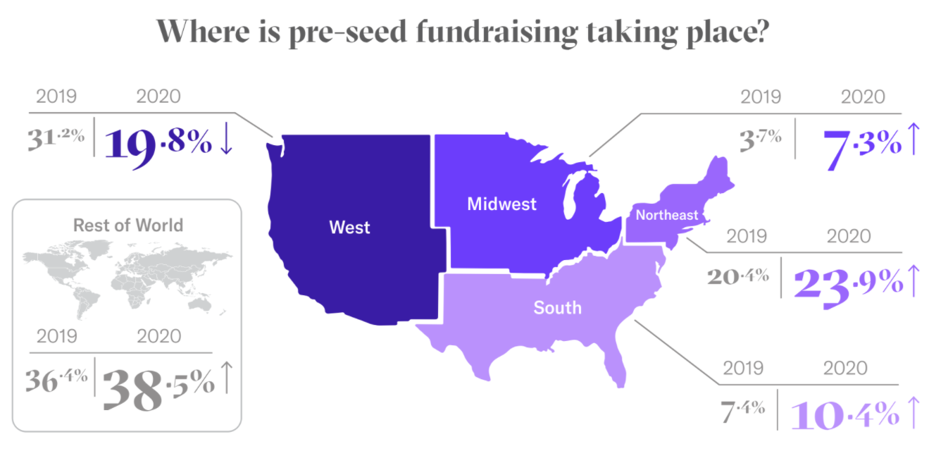pre-seed geography trends DocSend Startup Index