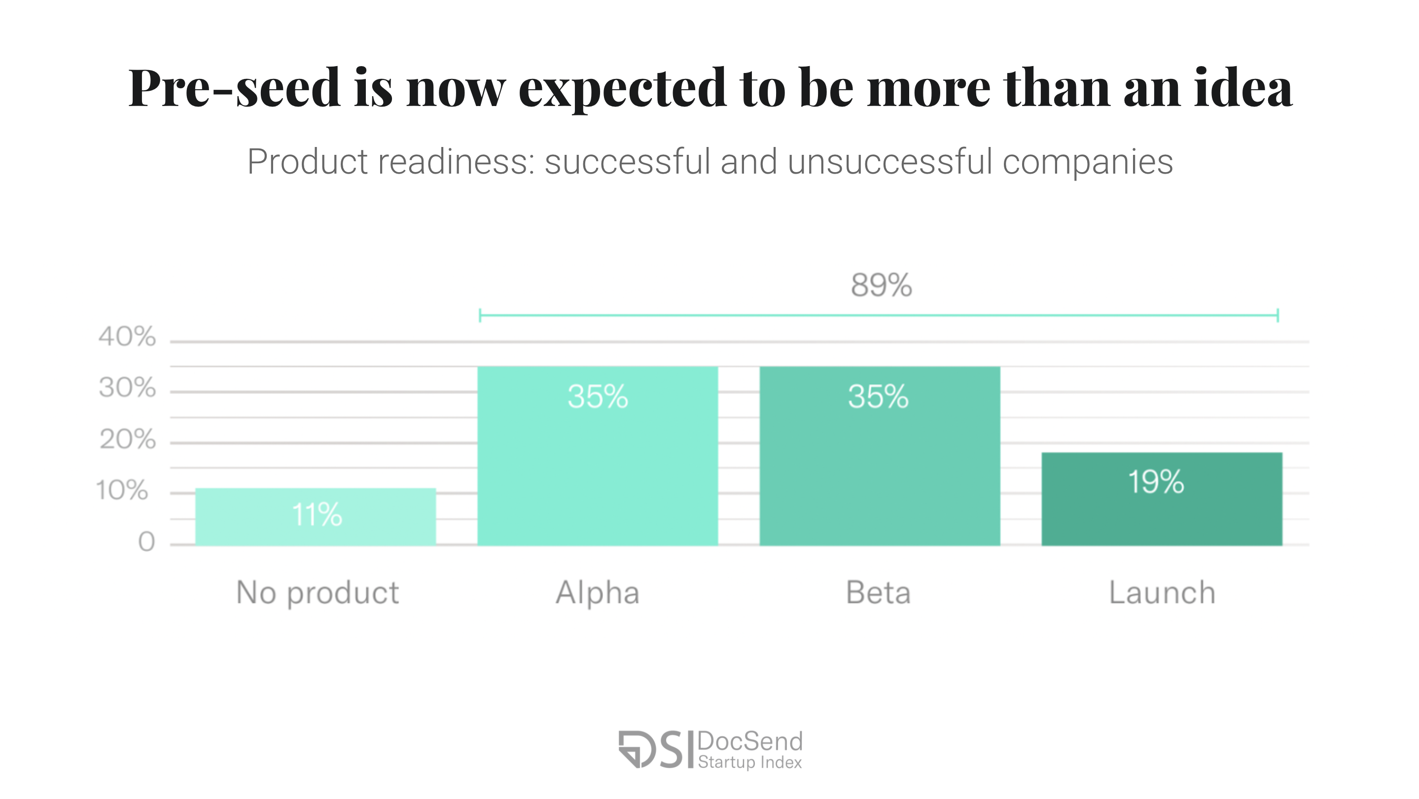 Product readiness for pre-seed startups by DocSend.