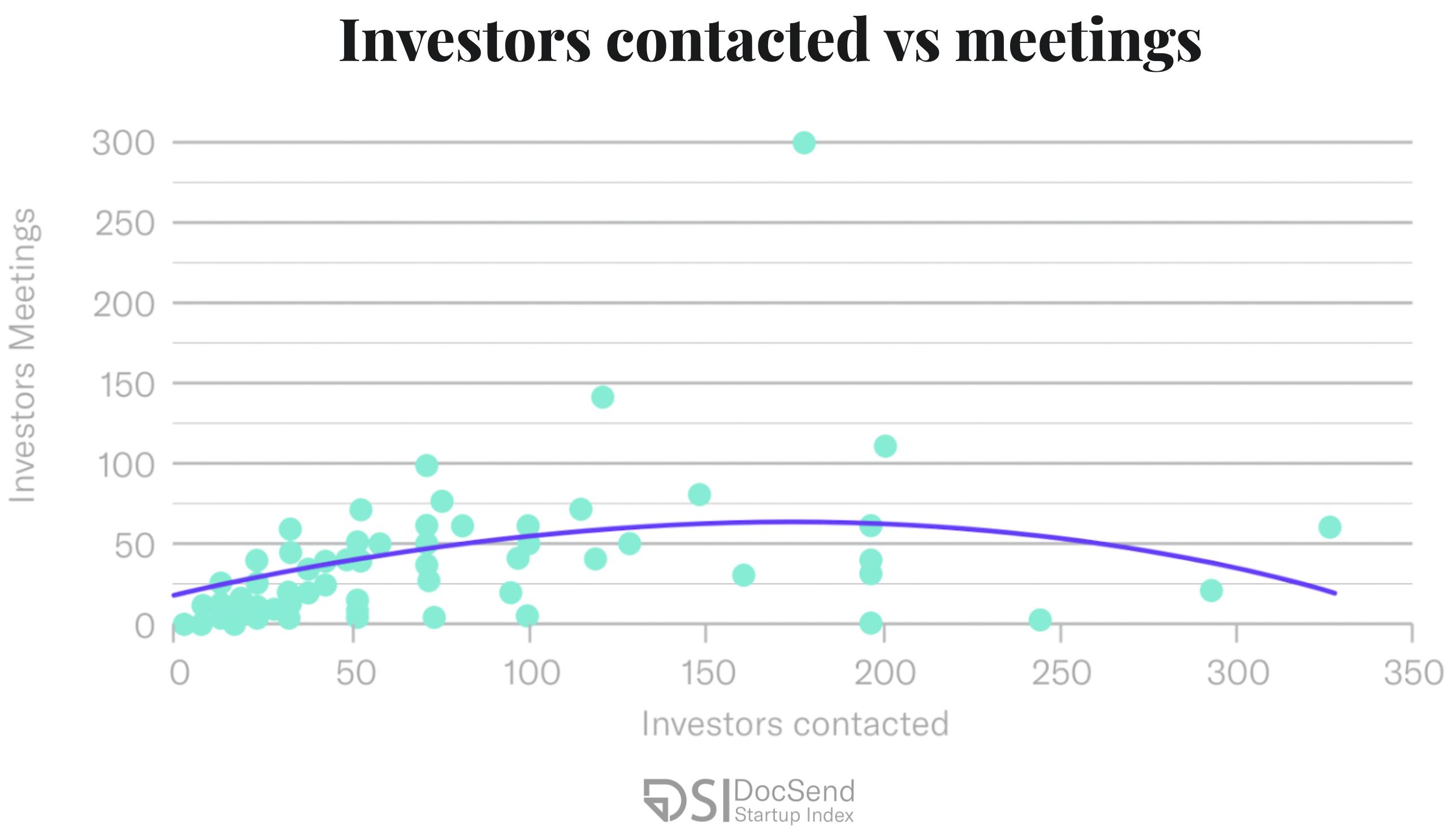 investors contacted vs meetings pre-seed strategy