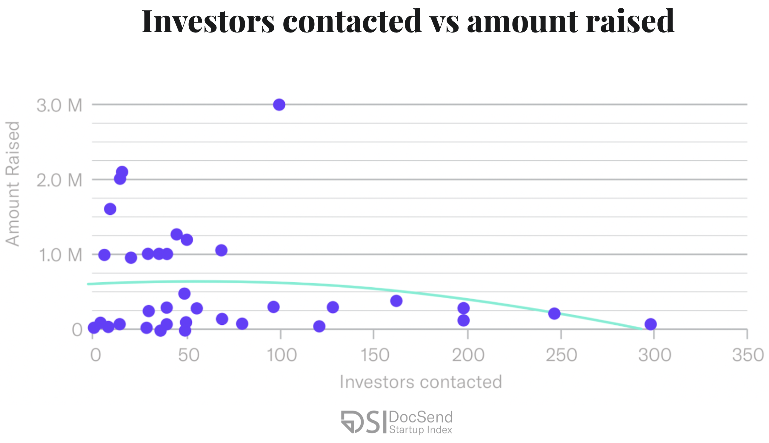 Investors contacted vs amount raised pre-seed strategy