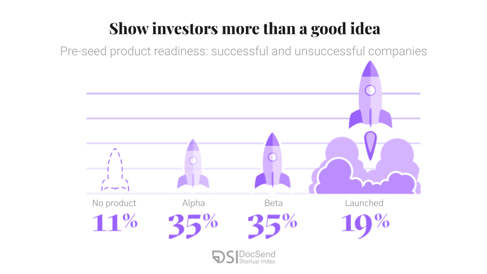 DocSend Startup Index show investors more than an idea