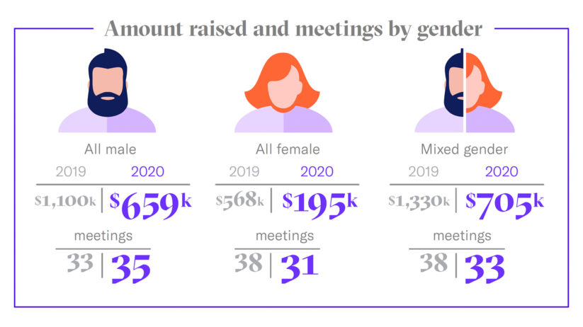 Average number of VC investor meetings by gender in startup fundraising