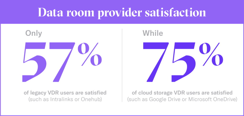 Data room provider satisfaction by DocSend virtual data room report